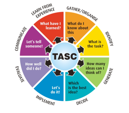 Tasc Planning Wheel.png